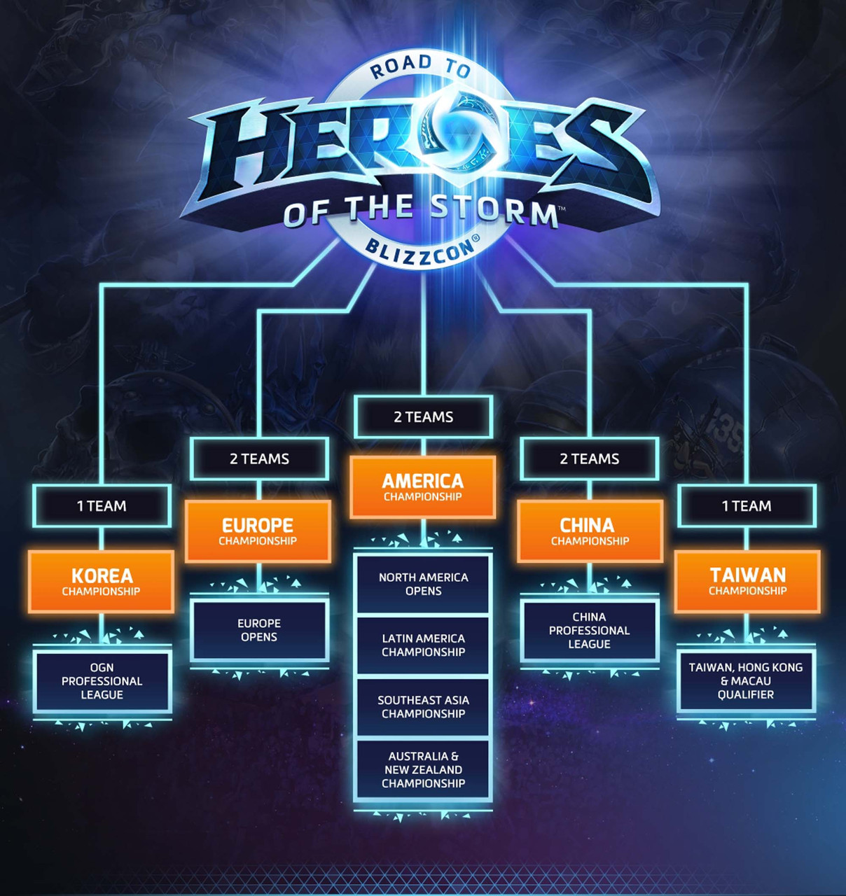 Don't miss the Heroes of the Storm ANZ Finals this weekend