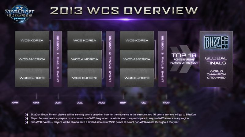 More than US$1.5 million up for grabs in StarCraft II World Championship Series 2013